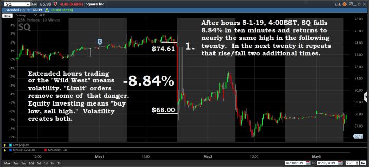 Chart, SQ, 5-1-19, Earnings
