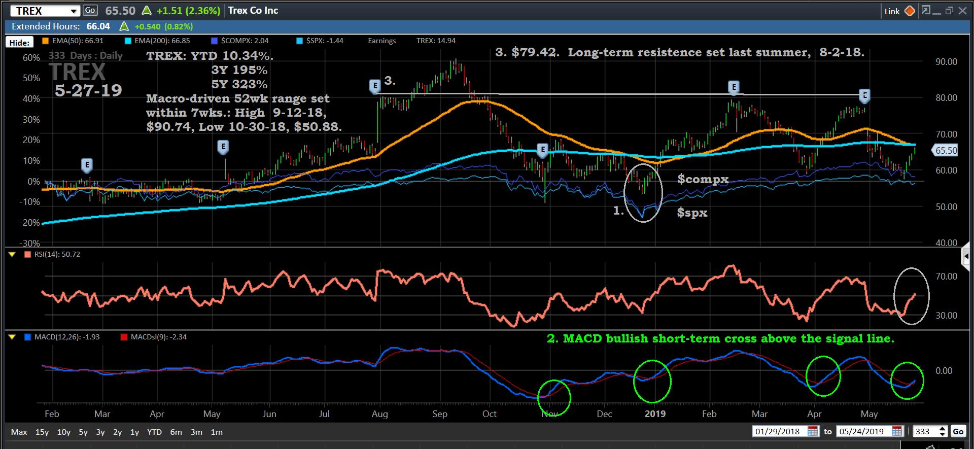 Chart, TREX, 5-27-19