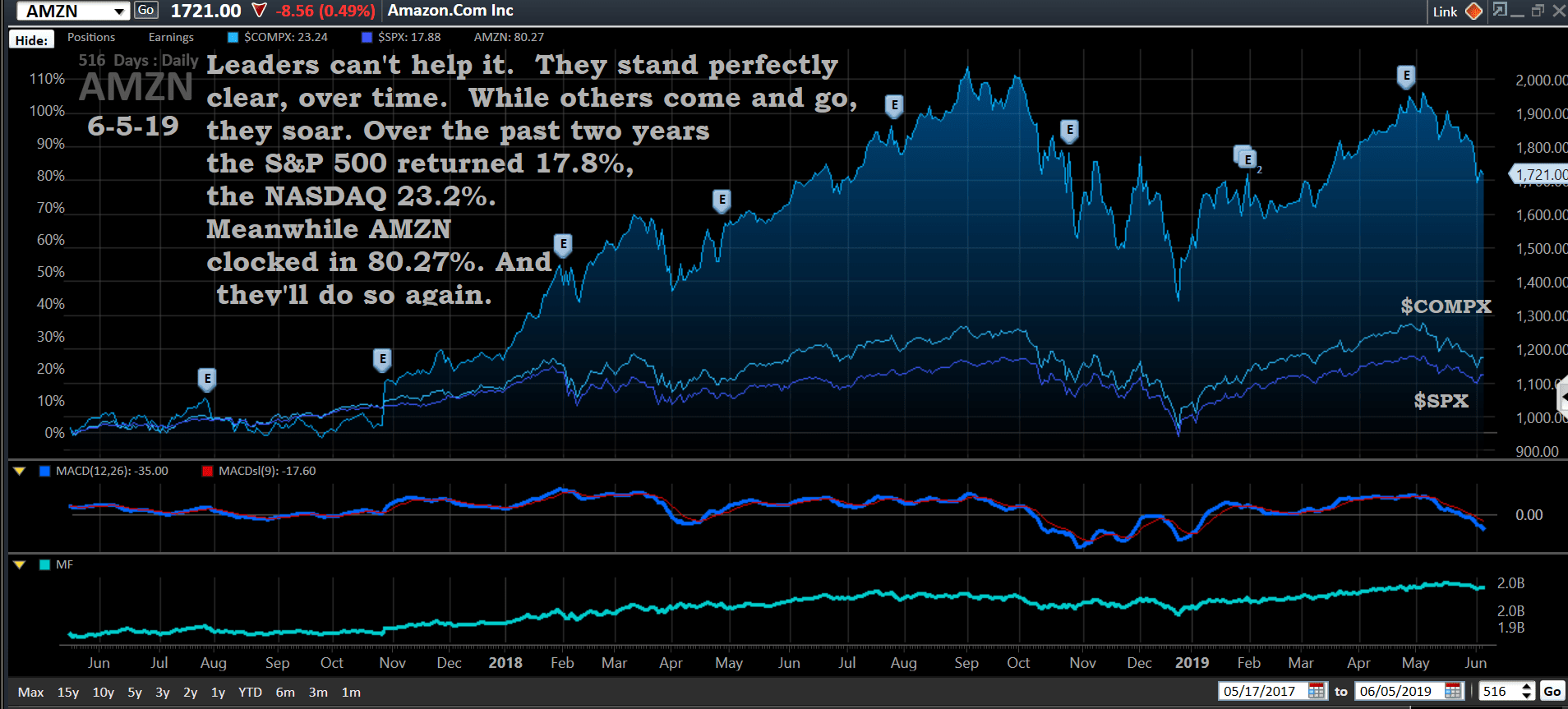 Chart, AMZN, 6-5-19, Benchmarks