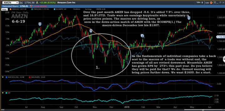 Chart, AMZN, 6-6-19