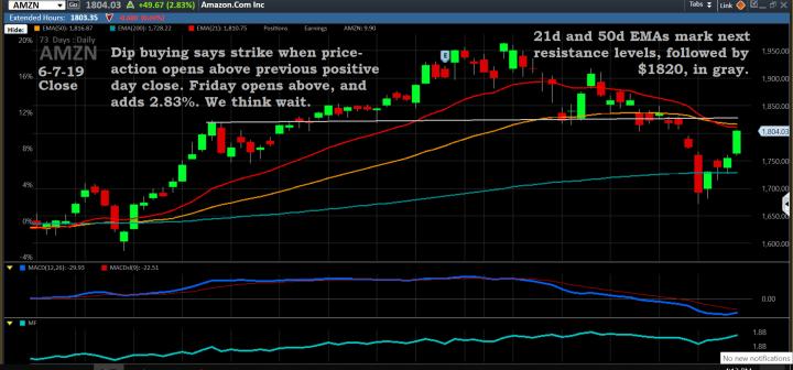 Chart, AMZN, 6-7-19