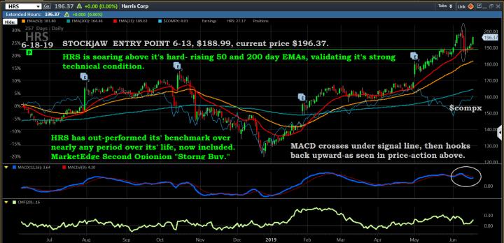 Chart, HRS, 6-18-19