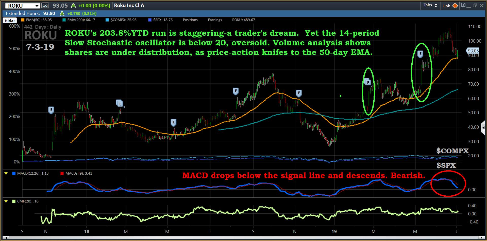 Chart, ROKU, 7-3-19