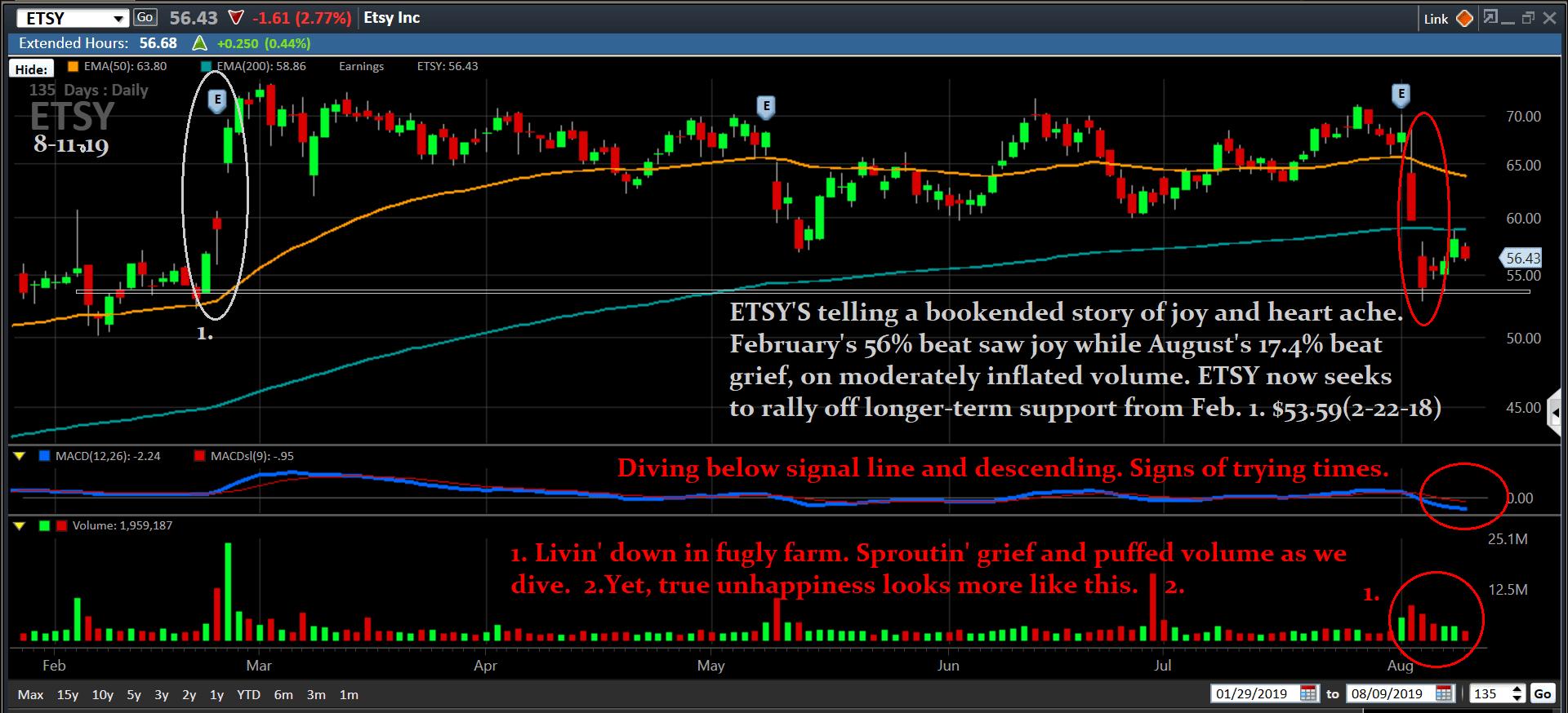 Chart, ETSY, 8-11-19