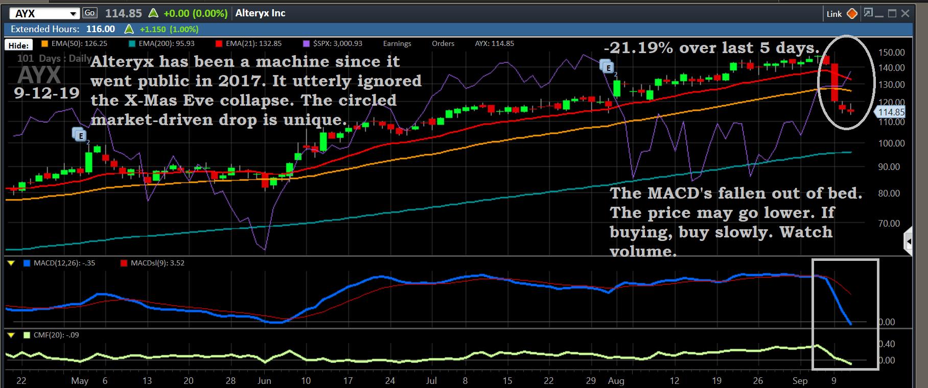 Chart, AYX, 9-12-19