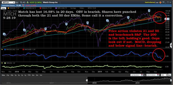 Charts, MTCH, 9-28-19