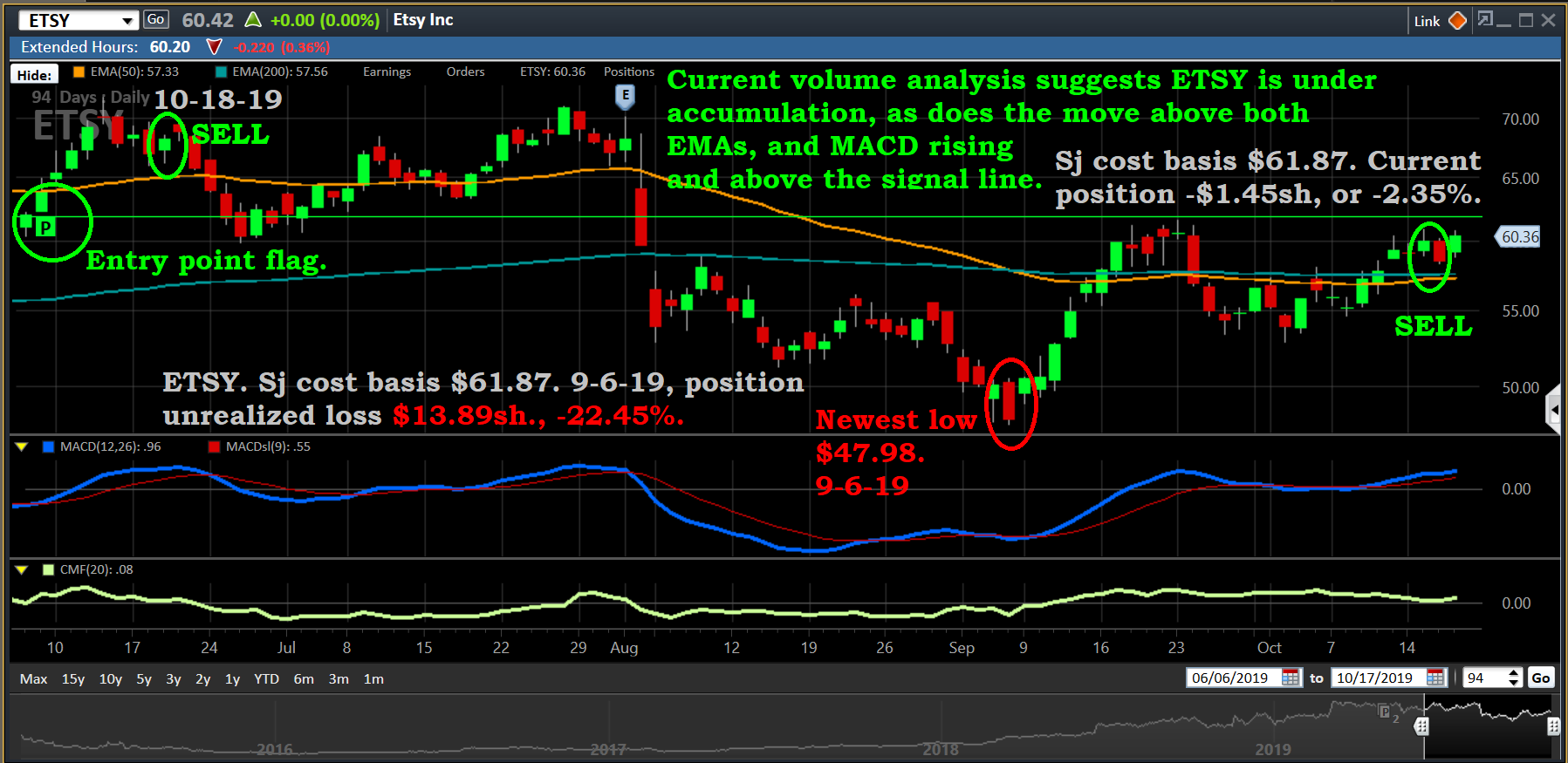 Chart, ETSY, 10-18-19