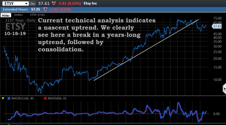 Chart, ETSY, 10-18-19, long-term