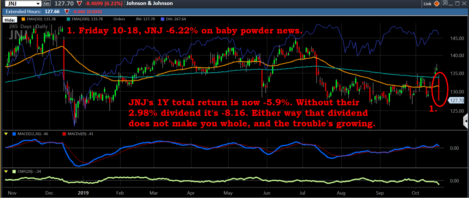 Chart, JNJ, 10-18-19