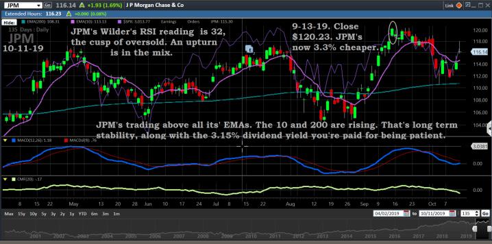 Chart, JPM, 10-11-19