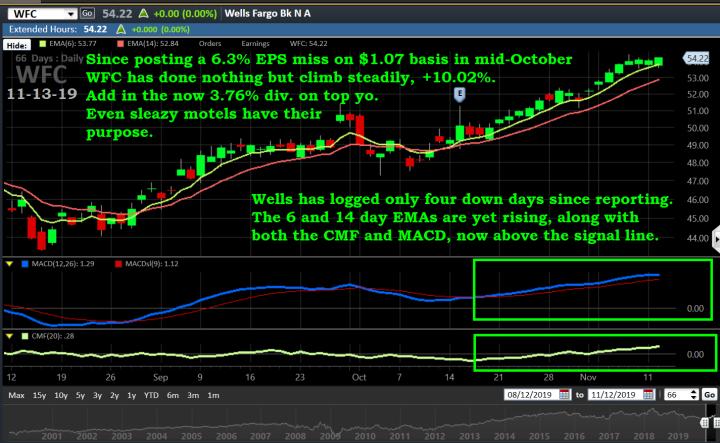 Chart, WFC, 11-13-19