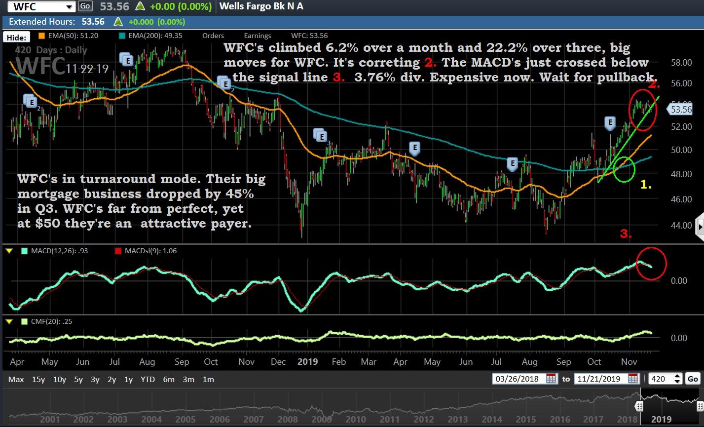 Chart, WFC, 11-22-19