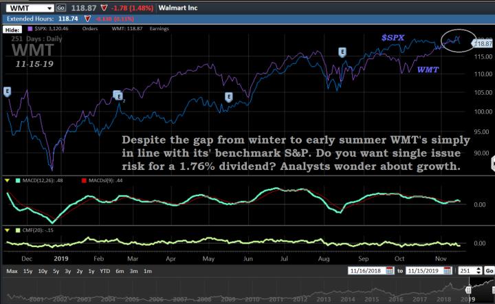 Chart, WMT, 11-15-19