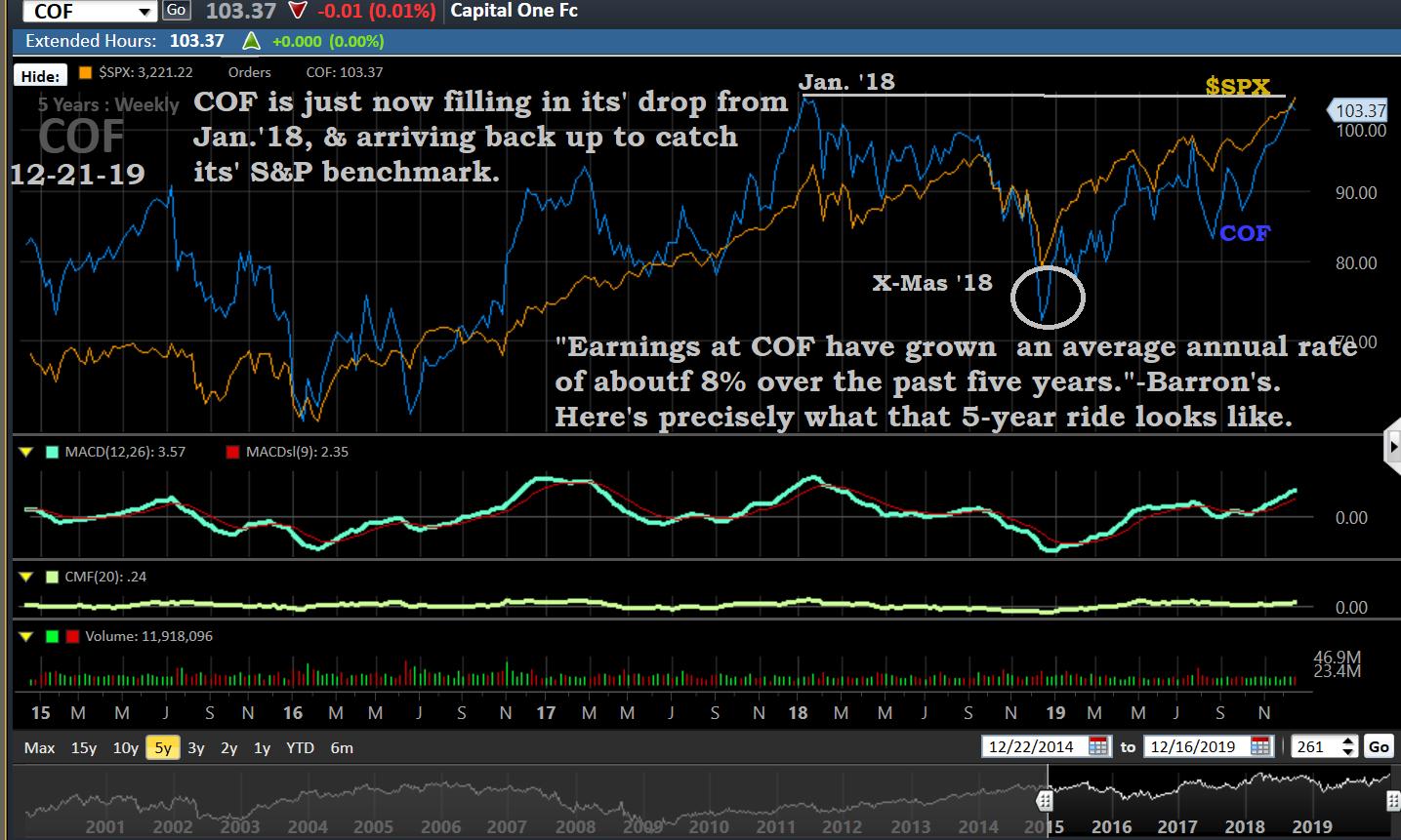 Capital one, chart 12-21-19