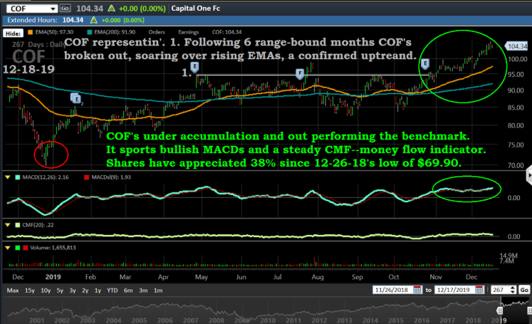 Capital one chart