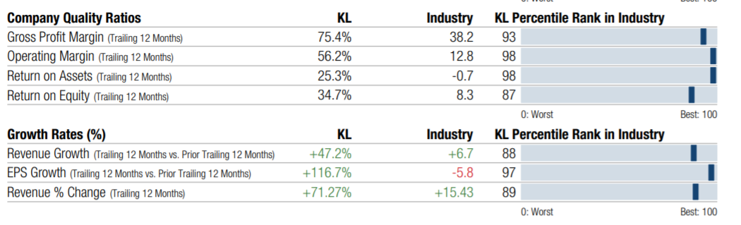 KL Quality vs. Industry