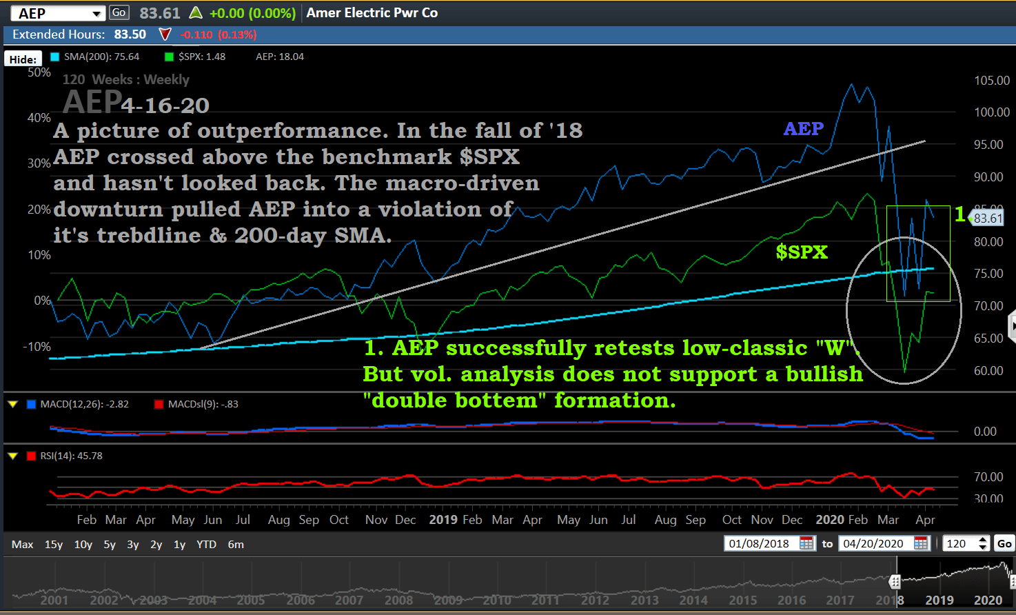AEP 4-15-20. wk.