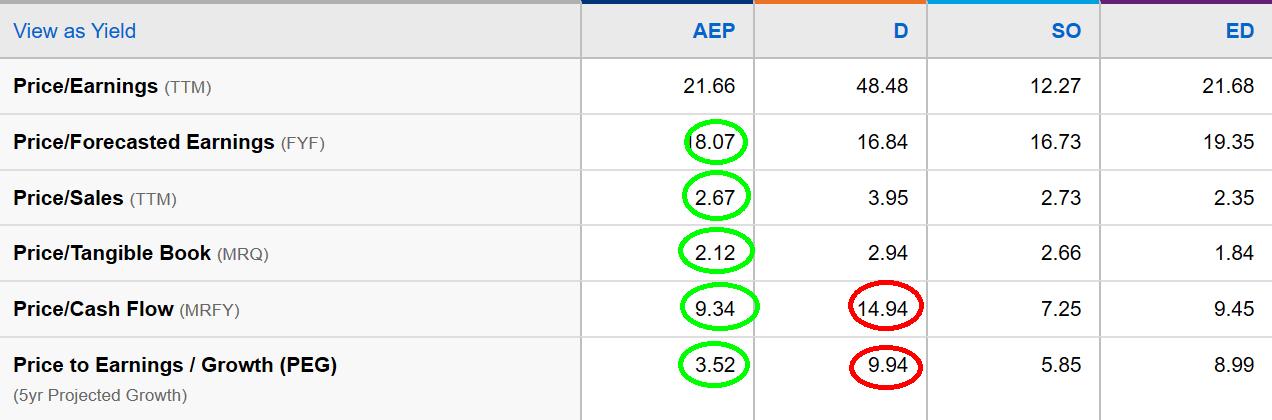 AEP, valuation