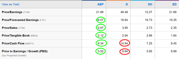 AEP, valuation