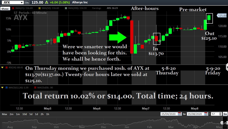 AYX trade, May 8