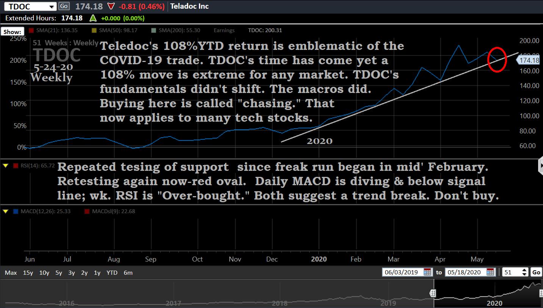 Chart, TDOC, 5-24-20, wk.