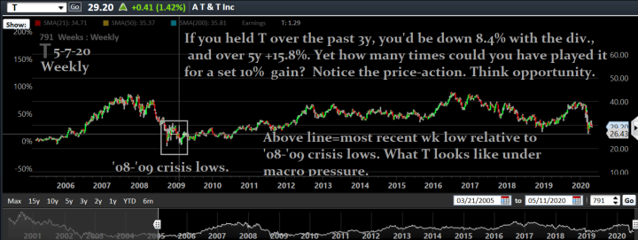 T history chart--08 crisis