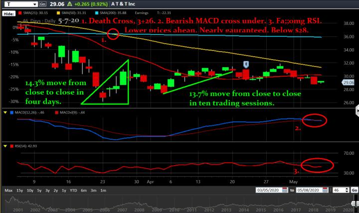 T trading chart