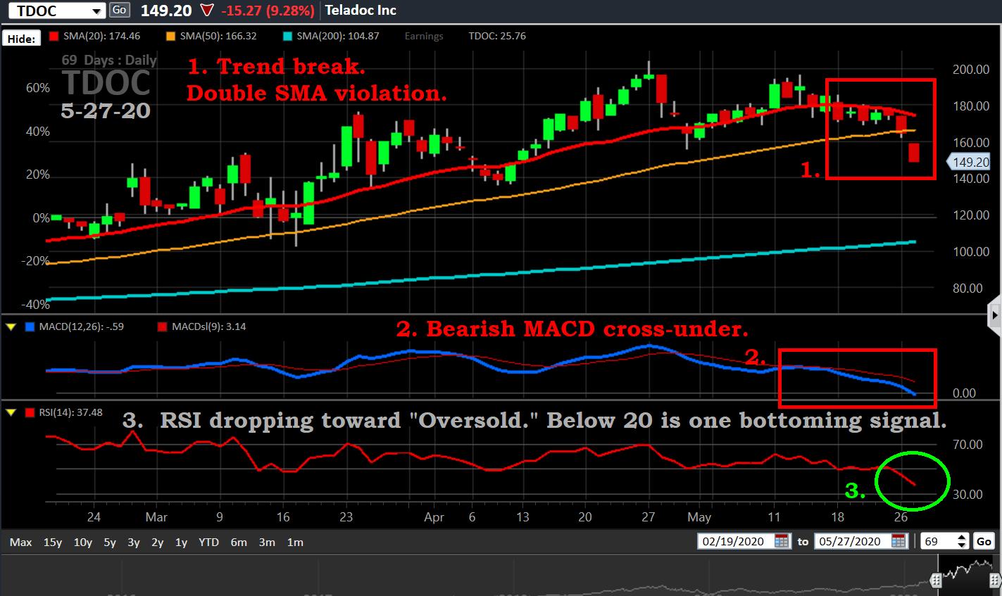 TDOC, 5-27-20, trend break