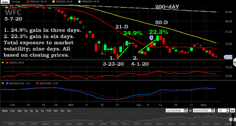 WFC, trading chart 5-7-20