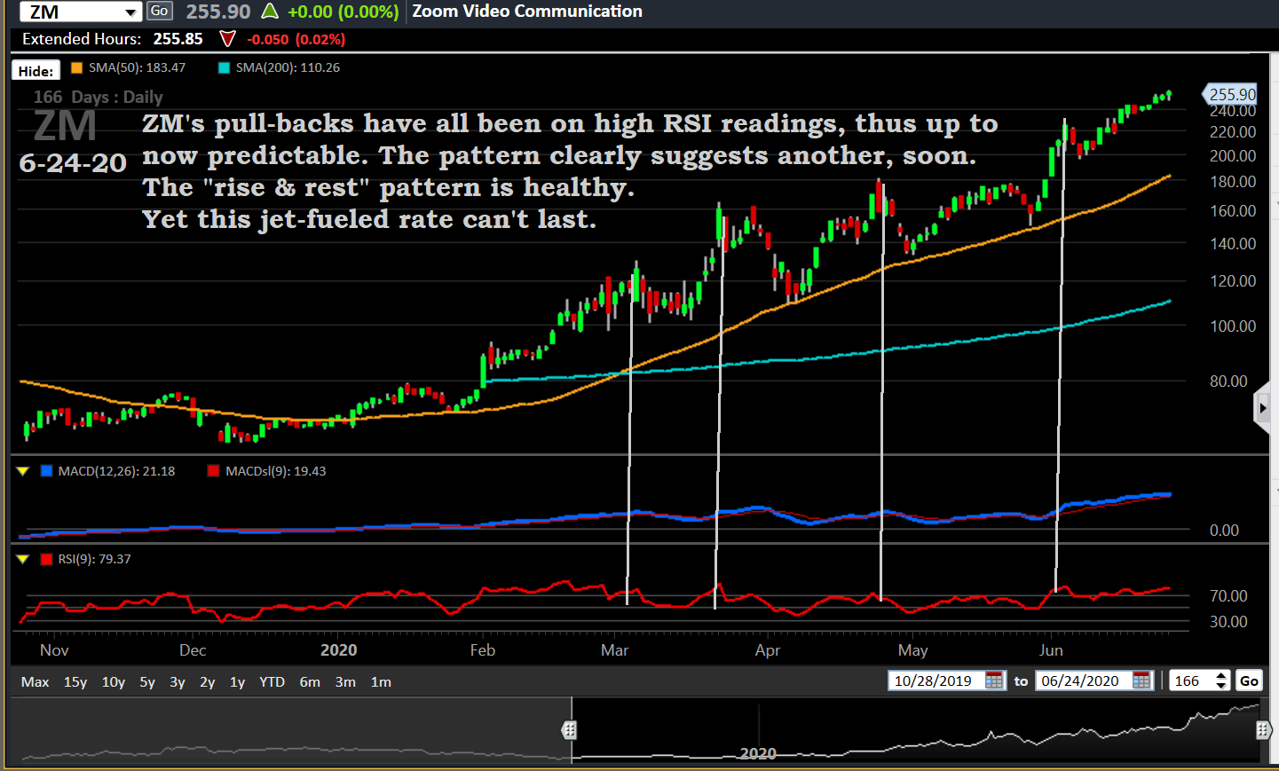 ZM, chart 6-24-20