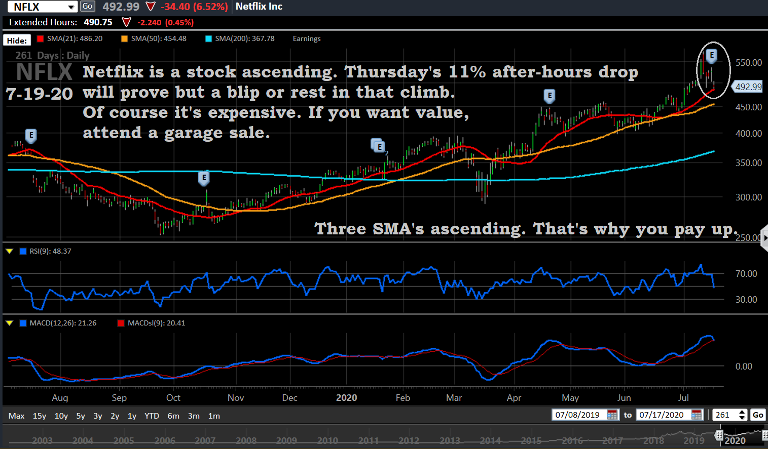 NFLX, 7-19-20, Daily